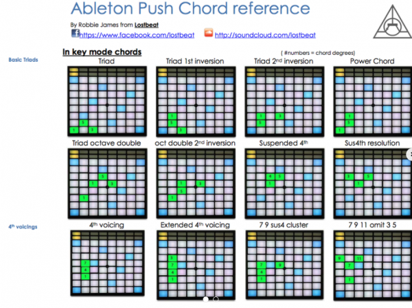 list of push chord shapes